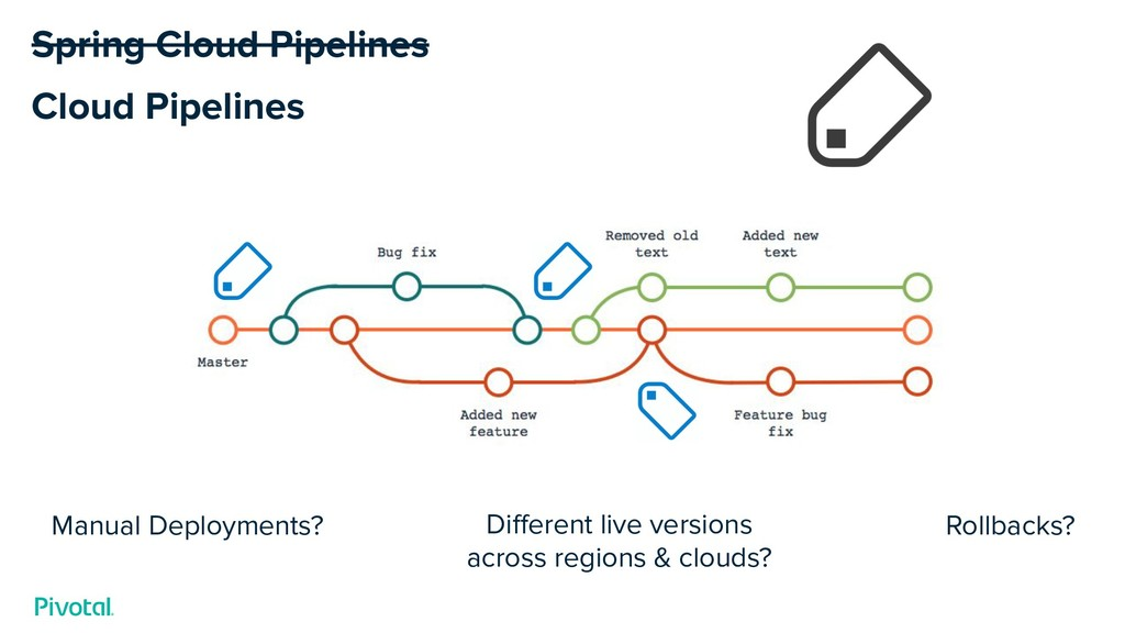 Cloud Pipelines Manual Deployments? Different li...