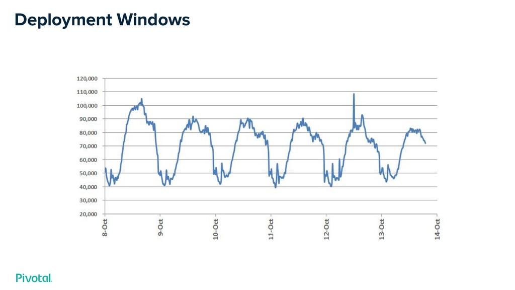 Deployment Windows