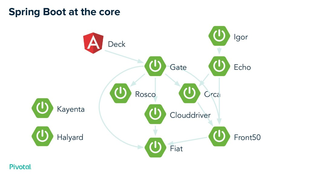 Orca Front50 Spring Boot at the core Gate Cloud...