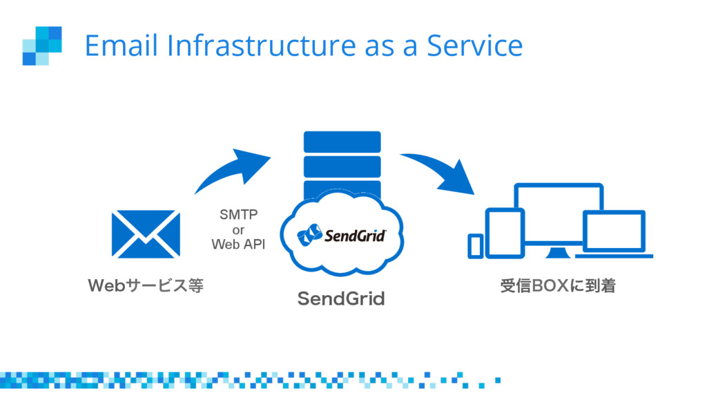 Email Infrastructure as a Service 8FCαʔϏε 4FO...