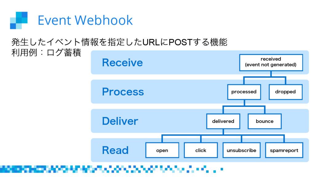 Event Webhook ൃੜͨ͠ΠϕϯτใΛࢦఆͨ͠URLʹPOST͢Δػ ར༻ྫɿϩ...