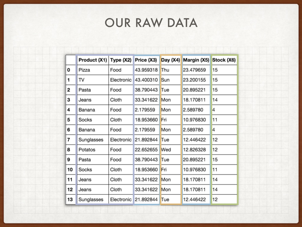OUR RAW DATA