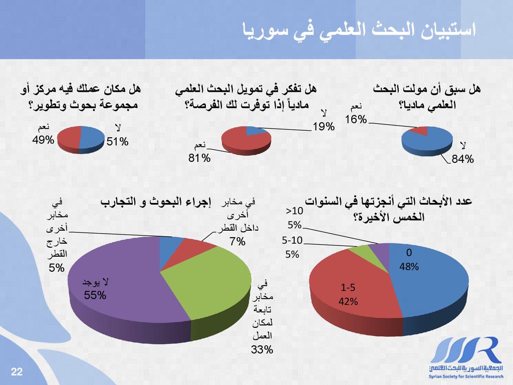 22 يف يملعلا ثحبلا نايبتسا ايروس ال 84% معن 16%...
