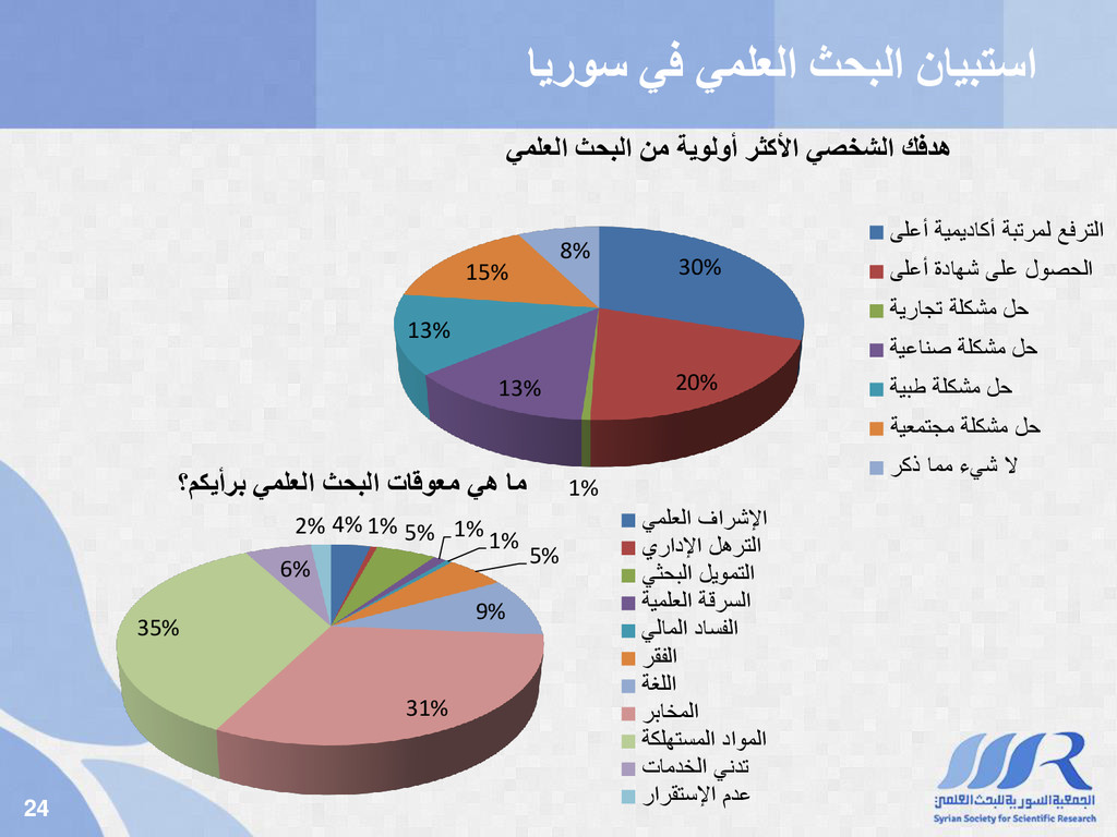 24 يف يملعلا ثحبلا نايبتسا ايروس 30% 20% 1% 13%...