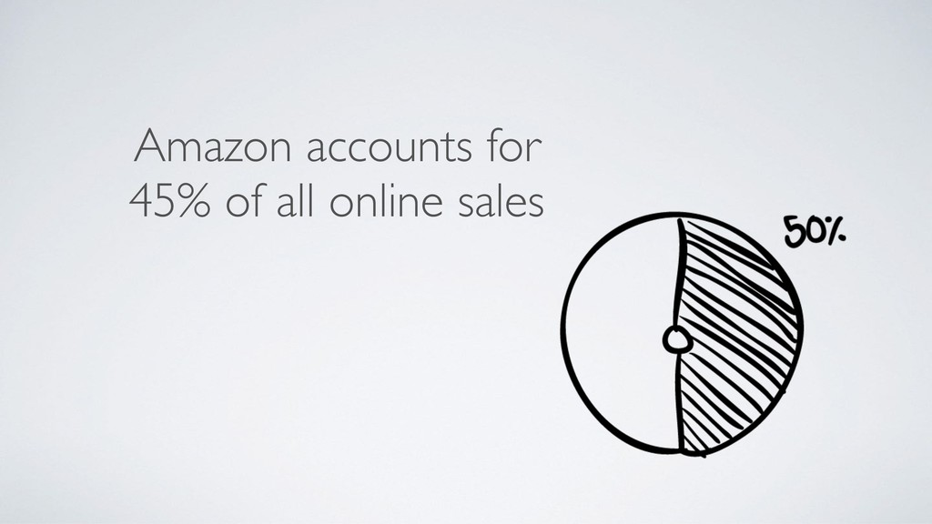 Amazon accounts for 45% of all online sales