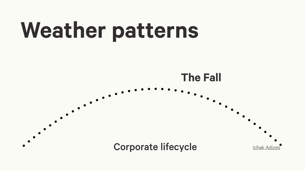 Weather patterns Corporate lifecycle The Fall I...