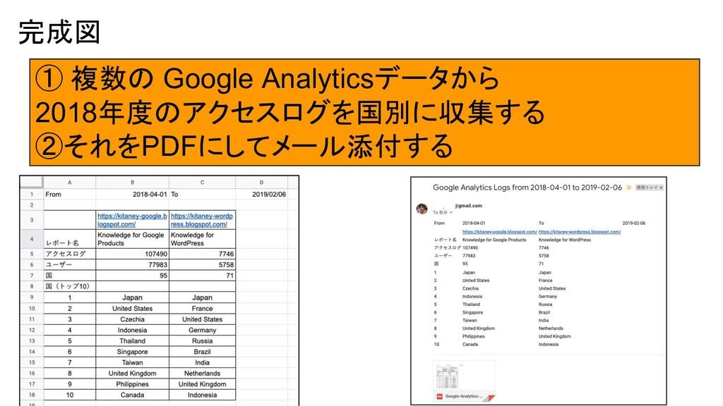 完成図 ① 複数の Google Analyticsデータから 2018年度のアクセスログを国...