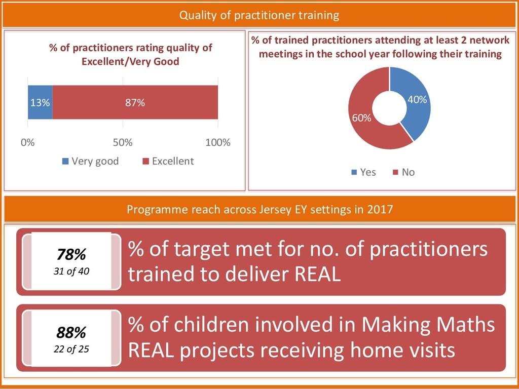 Programme reach across Jersey EY settings in 20...