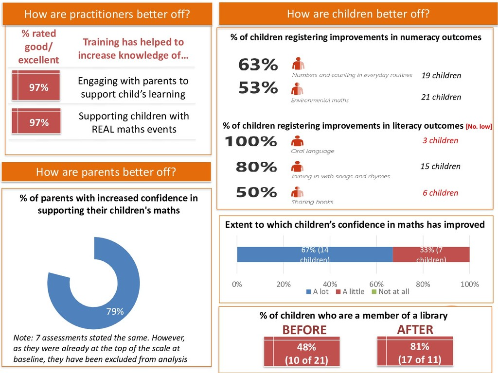 How are practitioners better off? % of parents ...
