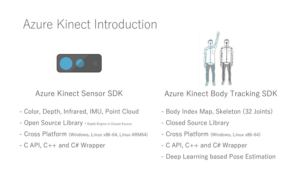 Azure Kinect Introduction Azure Kinect Sensor S...