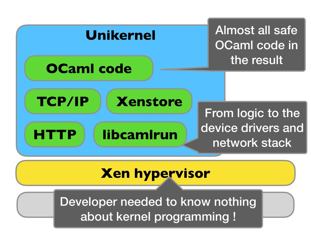 Hardware Unikernel TCP/IP HTTP libcamlrun OCaml...