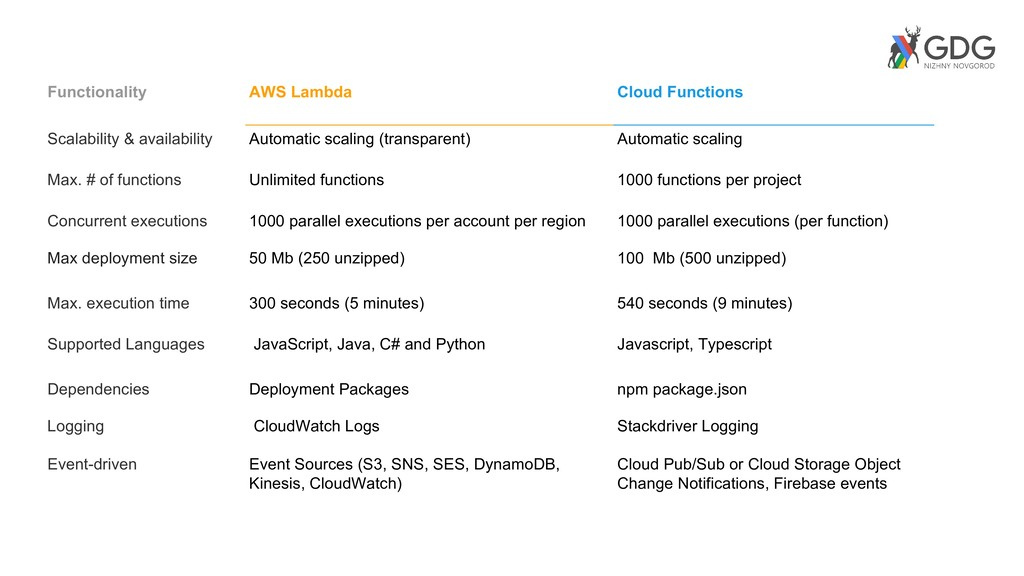 Functionality AWS Lambda Cloud Functions Scalab...