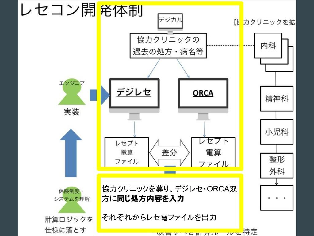 協力クリニックを募り、デジレセ・ORCA双 方に同じ処方内容を入力 それぞれからレセ電ファイル...