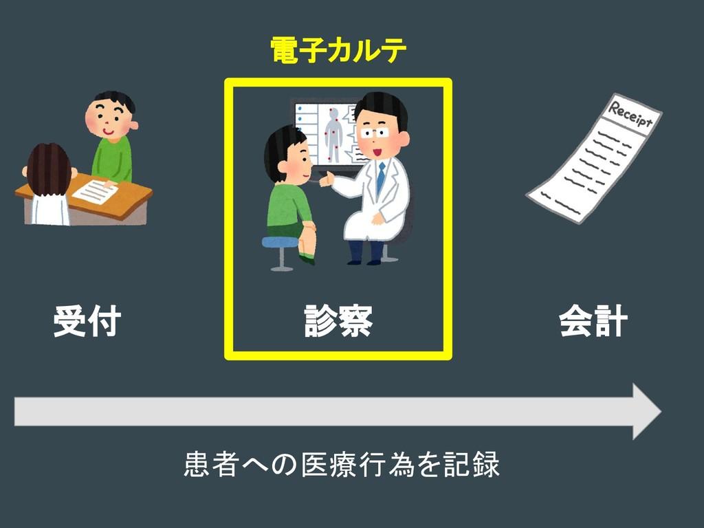 受付 診察 会計 電子カルテ 患者への医療行為を記録