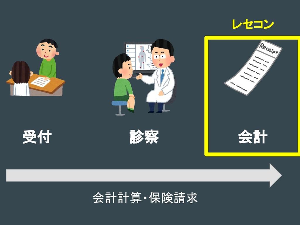 受付 診察 会計 レセコン 会計計算・保険請求