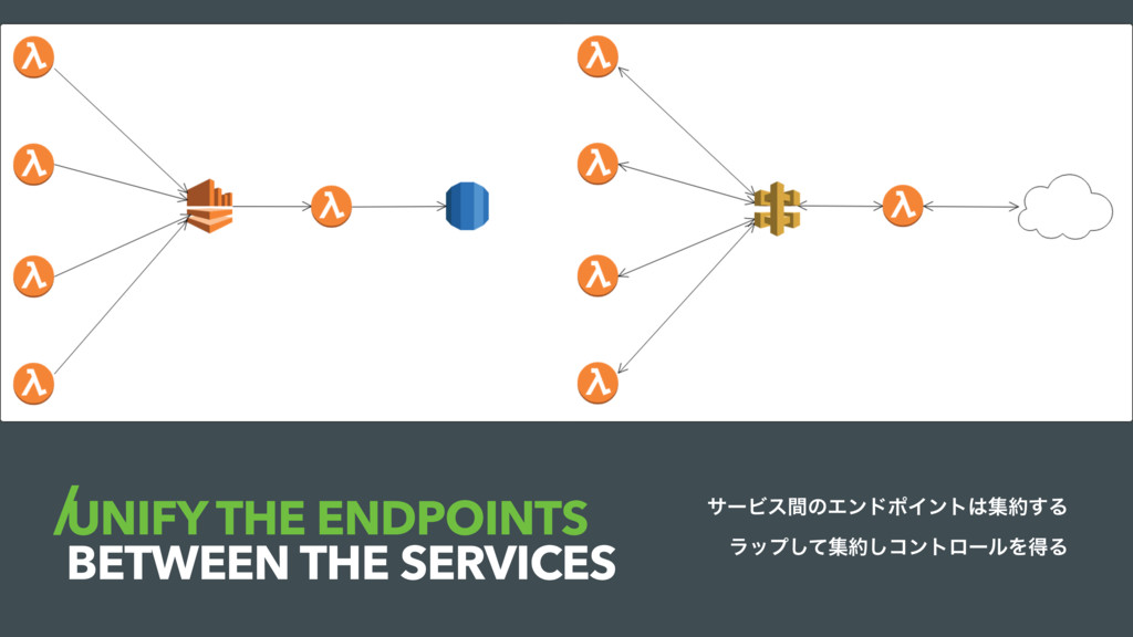 UNIFY THE ENDPOINTS BETWEEN THE SERVICES αʔϏεؒͷ...