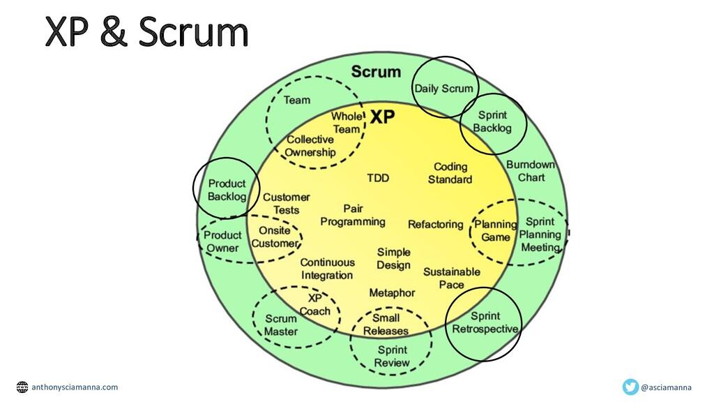 XP & Scrum @asciamanna anthonysciamanna.com
