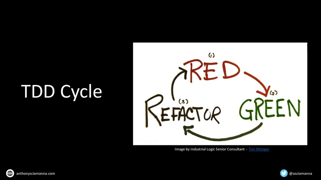 TDD Cycle Image by Industrial Logic Senior Cons...