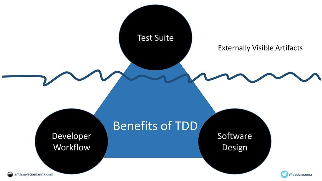 Benefits of TDD Test Suite Software Design Deve...