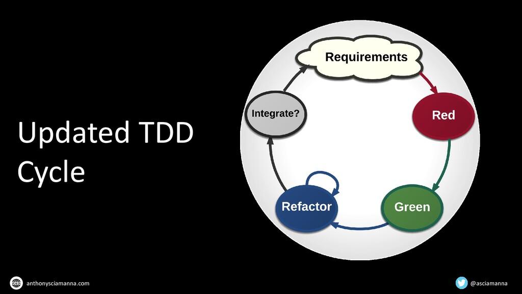 Updated TDD Cycle @asciamanna anthonysciamanna....