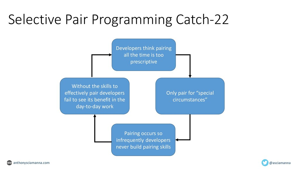 Selective Pair Programming Catch-22 Developers ...