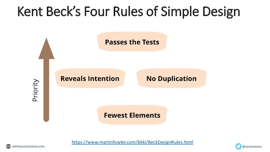 Kent Beck's Four Rules of Simple Design In soft...