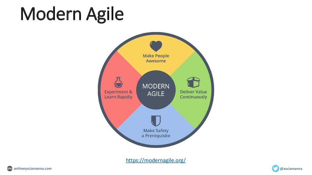 Modern Agile In software engineering, continuou...