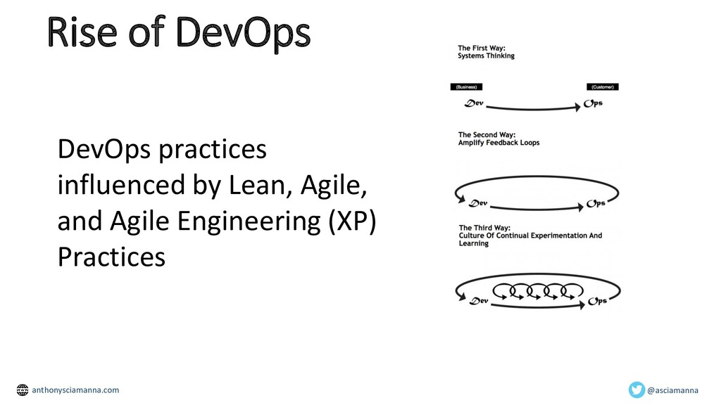 Rise of DevOps DevOps practices influenced by L...