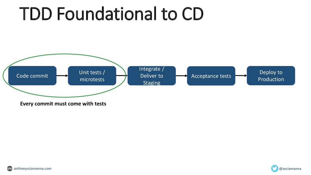 TDD Foundational to CD Code commit Unit tests /...
