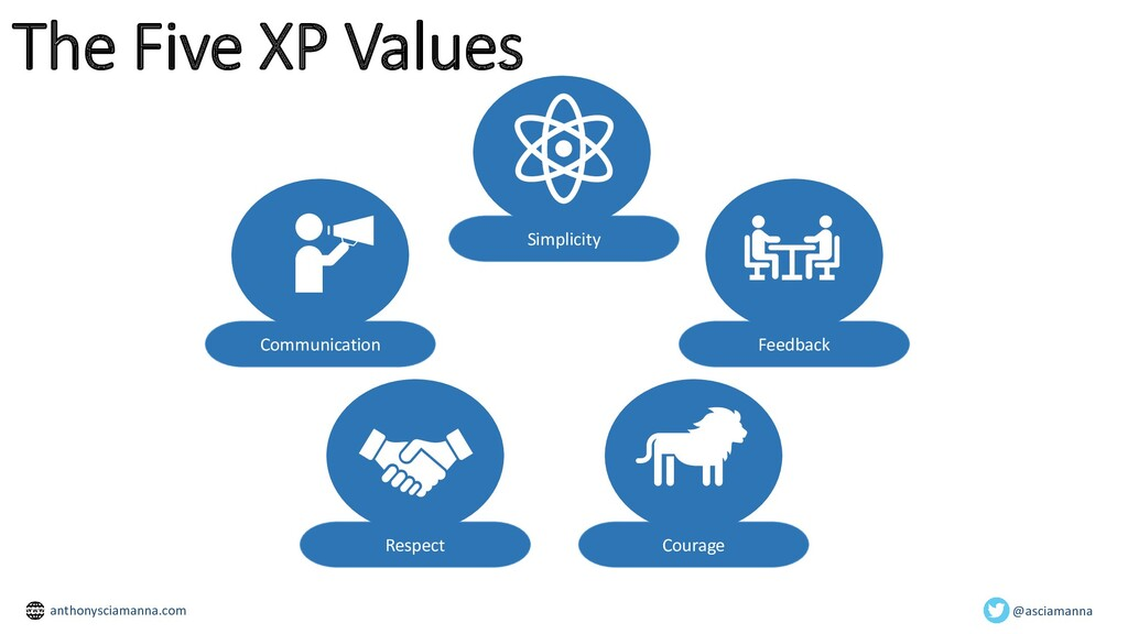 The Five XP Values Communication Simplicity Fee...