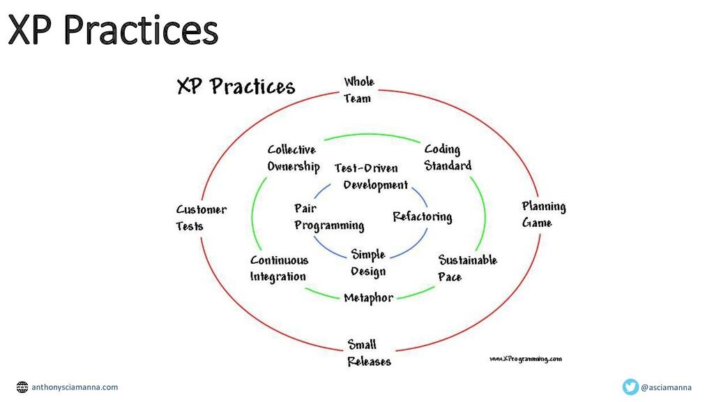 XP Practices @asciamanna anthonysciamanna.com