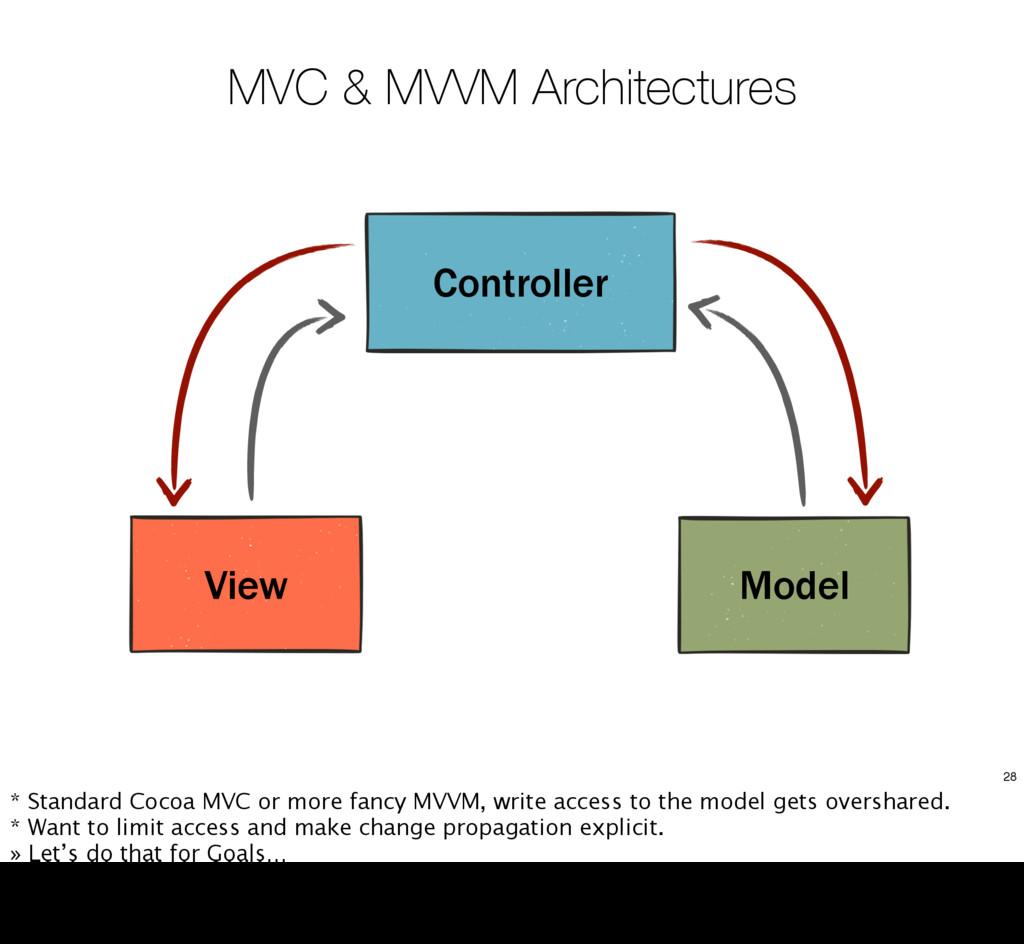 MVC & MVVM Architectures Controller View Model ...