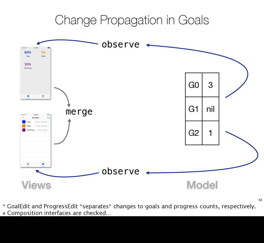 Change Propagation in Goals G0 3 G1 nil G2 1 ob...