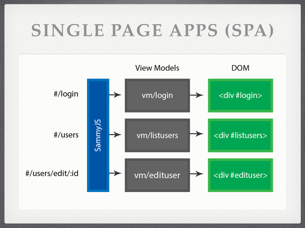 SINGLE PAGE APPS (SPA)