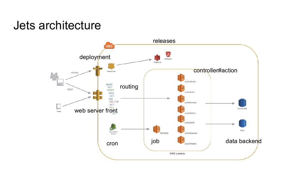 Jets architecture deployment releases routing j...