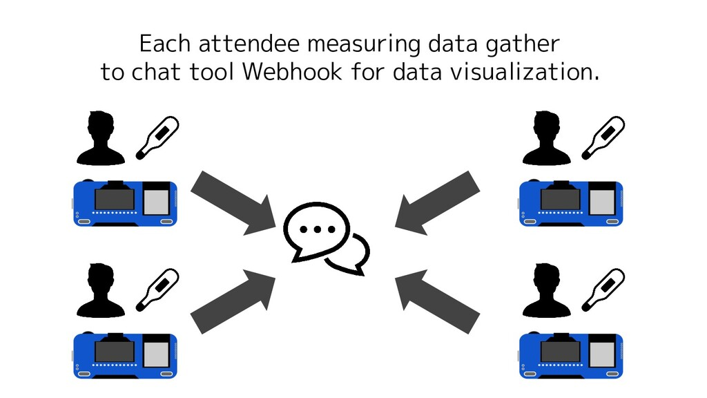 Each attendee measuring data gather to chat too...