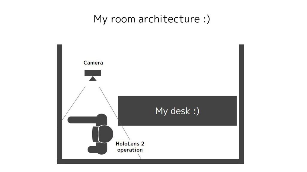 My room architecture :)