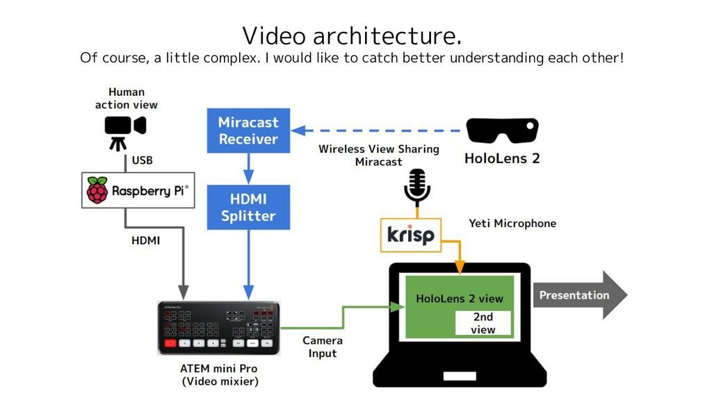 Video architecture. Of course, a little complex...
