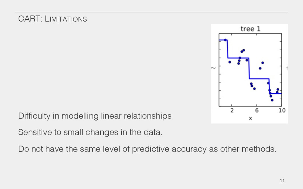 CART: LIMITATIONS! Difficulty in modelling linea...