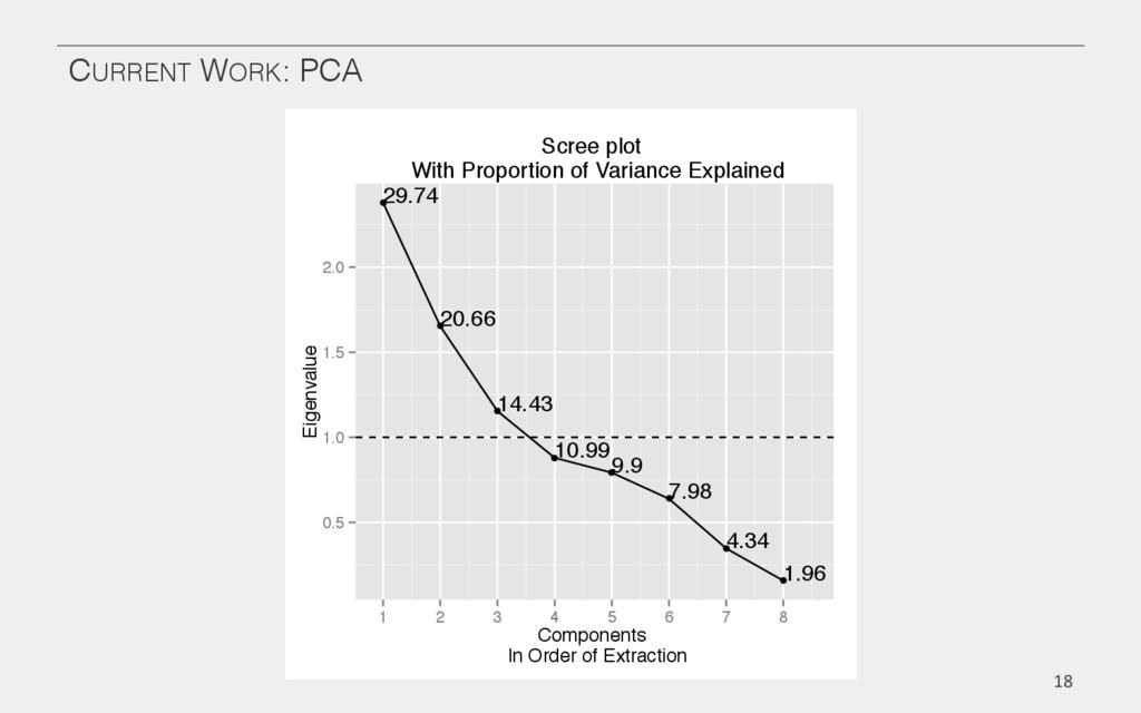 CURRENT WORK: PCA! 18  ● ● ● ● ● ● ● ● 29.74...