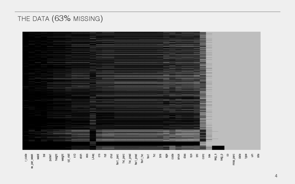 THE DATA (63% MISSING)! r_code ex_per_week wais...