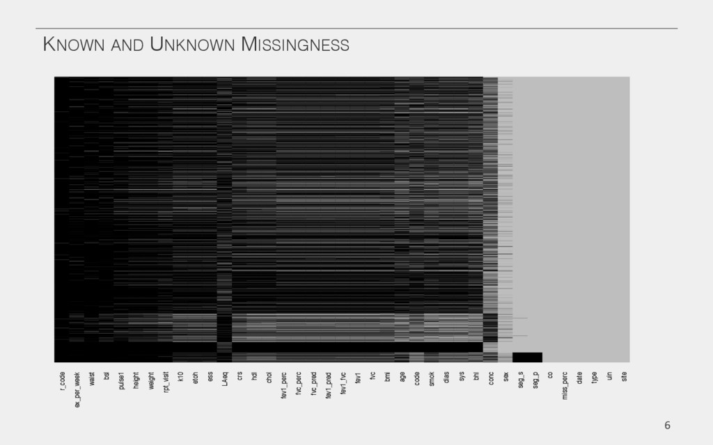 KNOWN AND UNKNOWN MISSINGNESS! 6  r_code ex_...