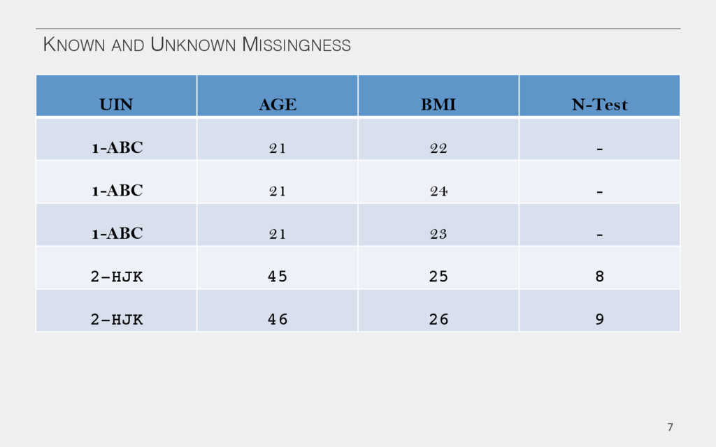 KNOWN AND UNKNOWN MISSINGNESS! UIN! AGE! BMI! N...