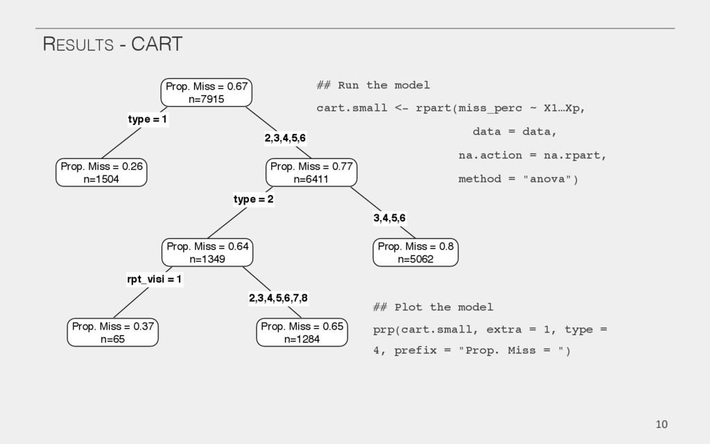 RESULTS - CART! ## Run the model! cart.small <-...
