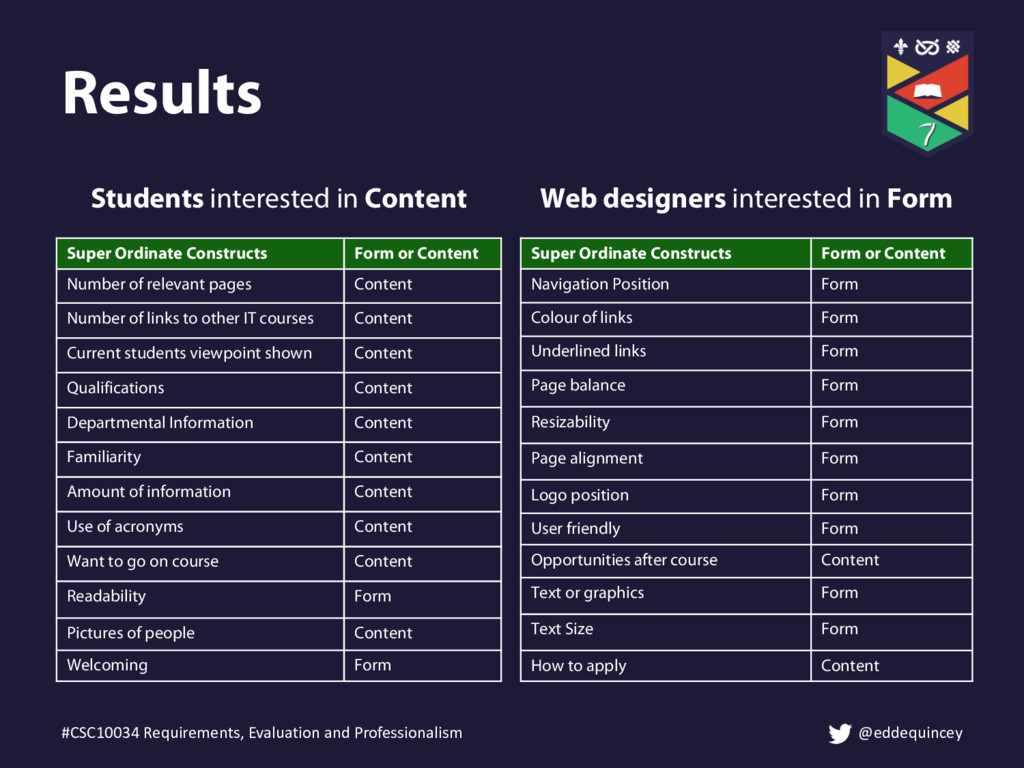 Results Students interested in Content Super Or...
