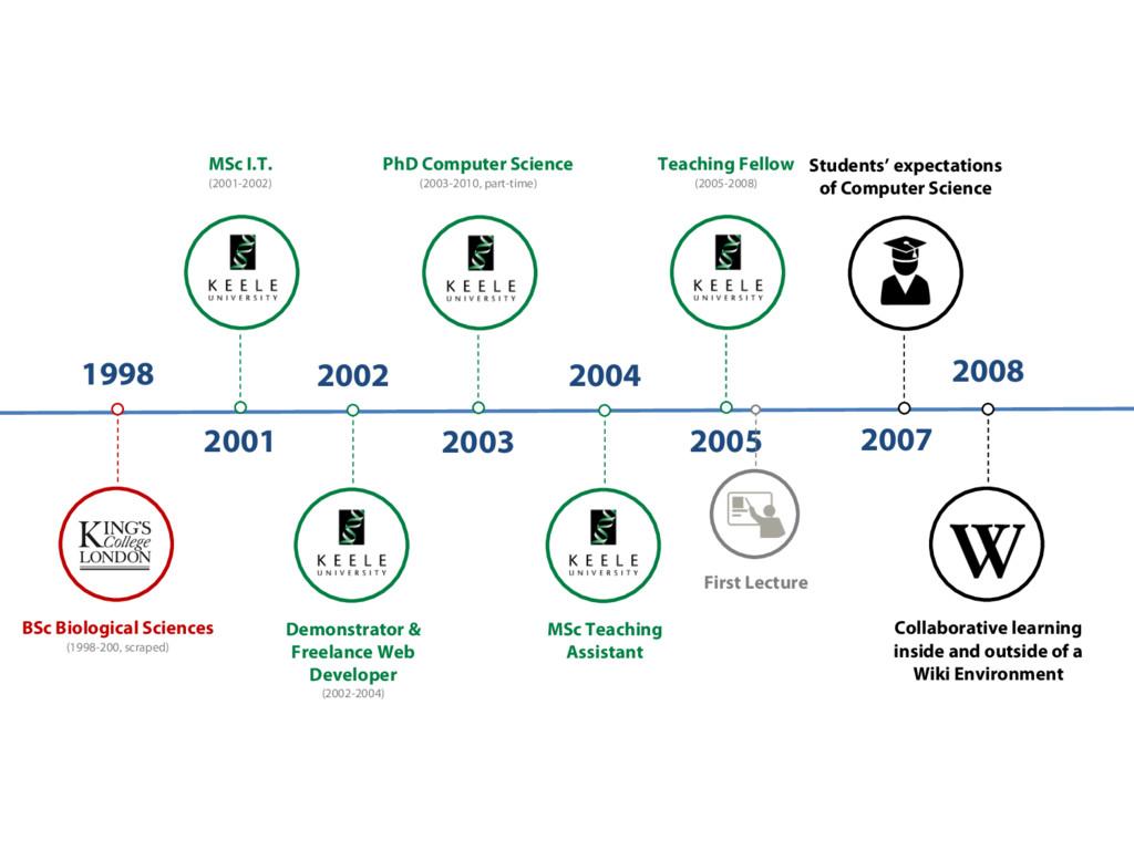 MSc I.T. (2001-2002) 2001