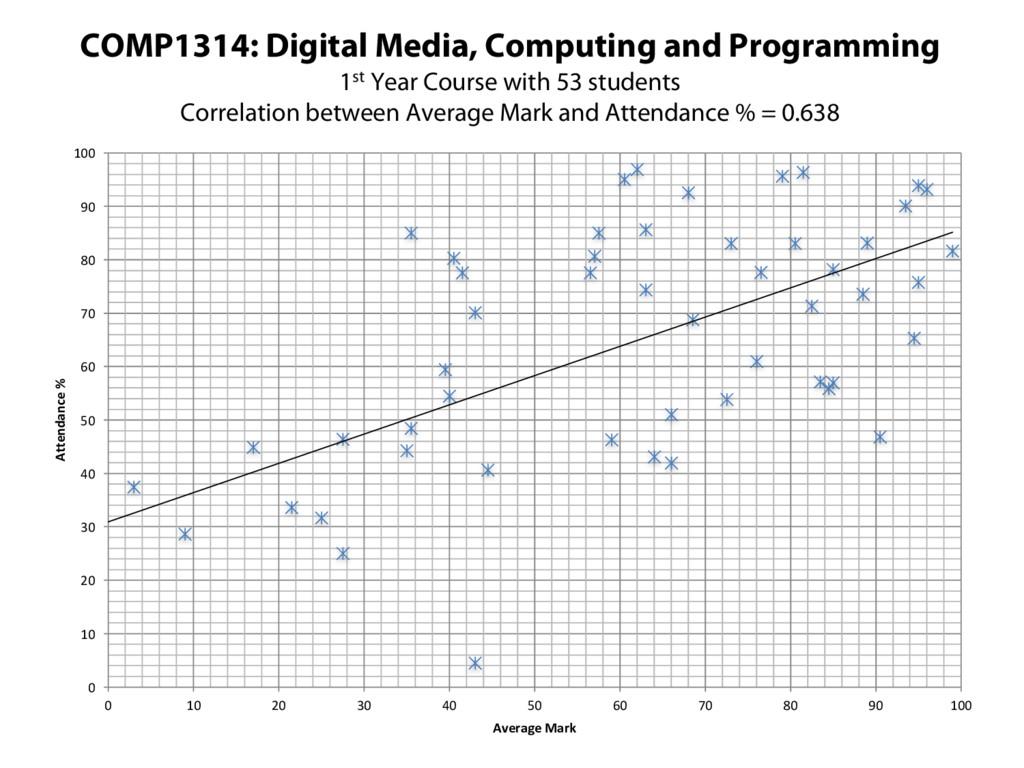 COMP1314: Digital Media, Computing and Programm...