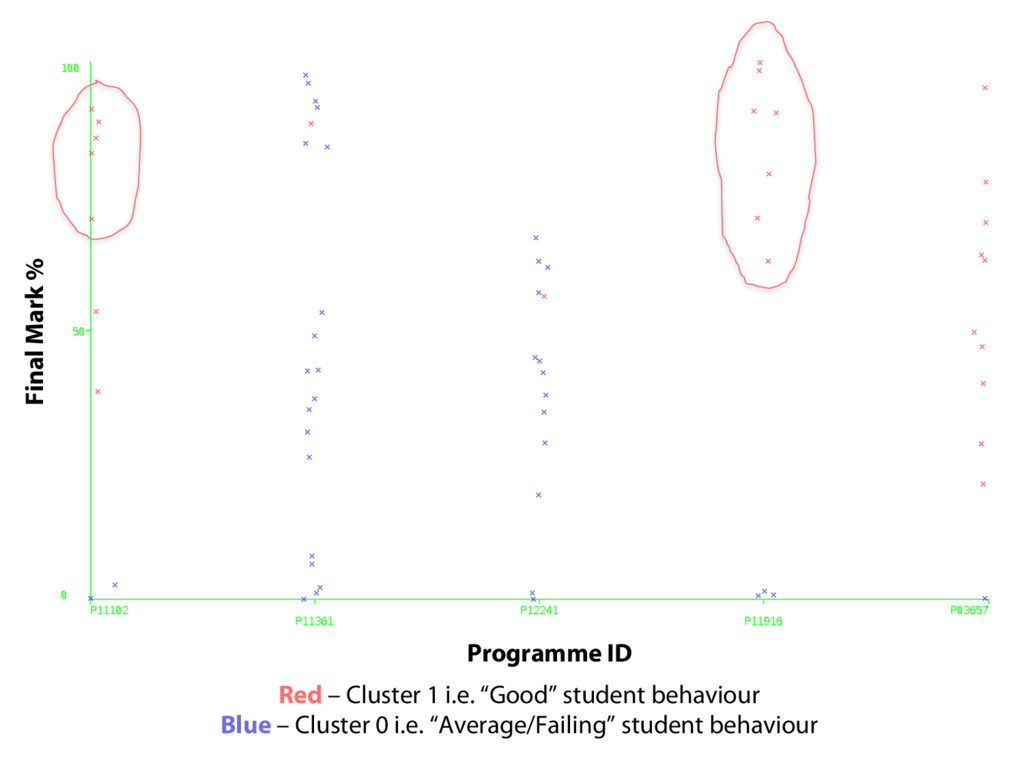 Final Mark % Programme ID Red – Cluster 1 i.e. ...