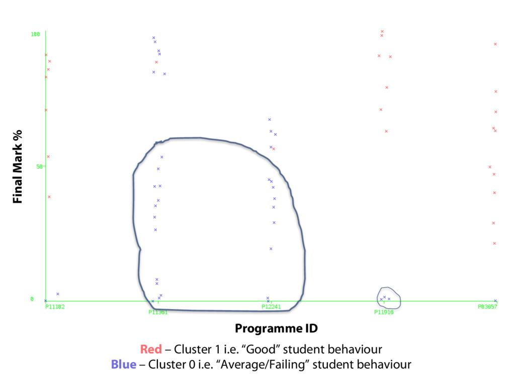 "Red – Cluster 1 i.e. ""Good"" student behaviour B..."