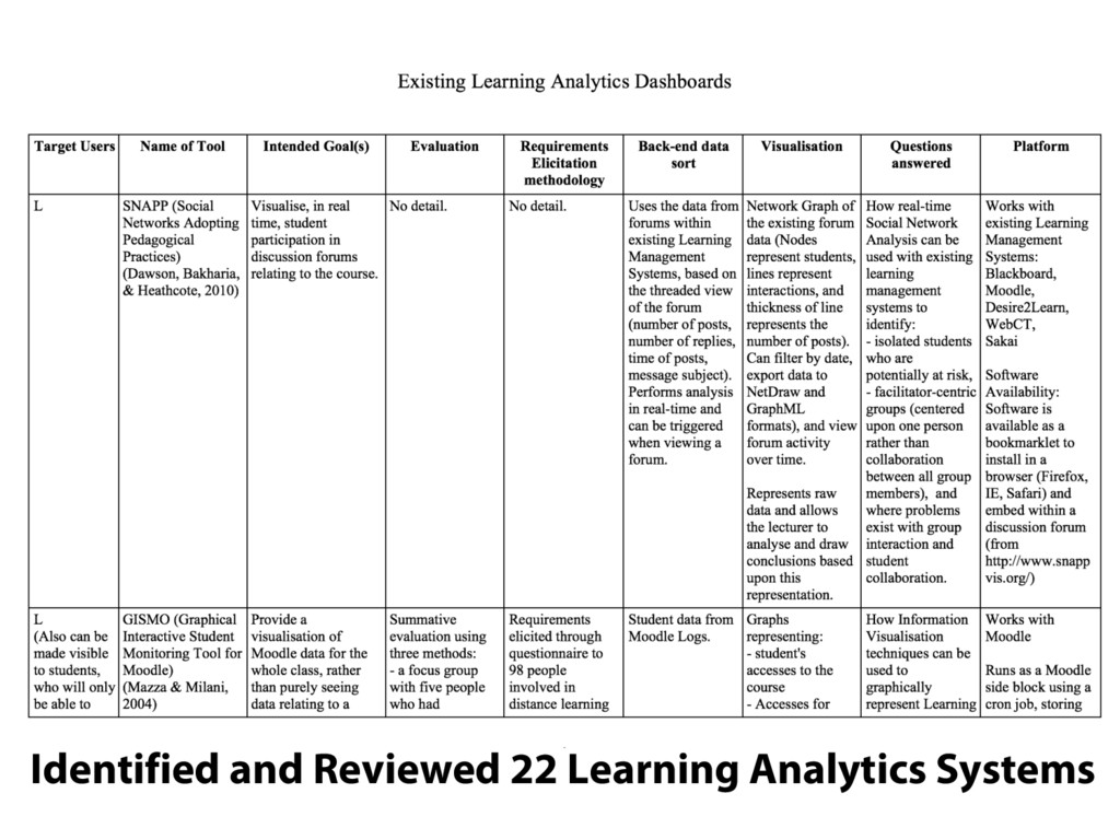 Identified and Reviewed 22 Learning Analytics S...